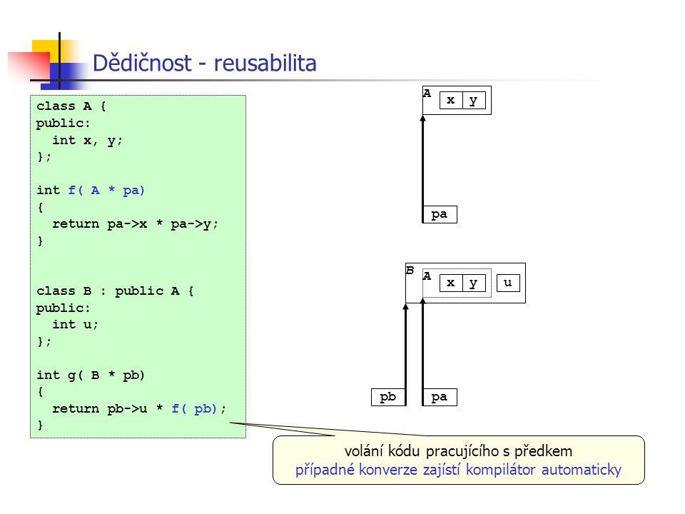 Dědičnost - reusabilita B A xyu pbpa A xy class A { public: int x, y; }; int f( A * pa) { return pa->x * pa->y; } class B : public A { public: int u;