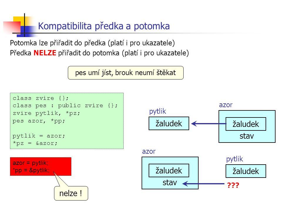 Potomka lze přiřadit do předka (platí i pro ukazatele) Předka NELZE přiřadit do potomka (platí i pro ukazatele) Kompatibilita předka a potomka pes umí