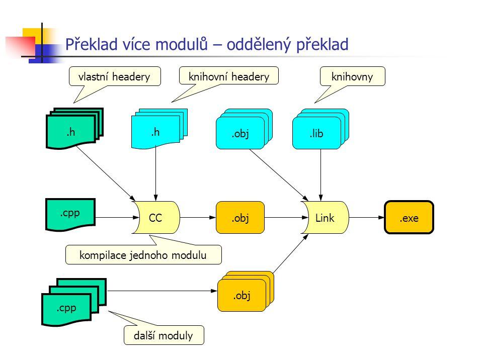 Překlad více modulů – oddělený překlad.c.h CC.objLink.exe.obj.lib.obj kompilace jednoho modulu knihovny knihovní headery vlastní headery.cpp.c.cpp dal