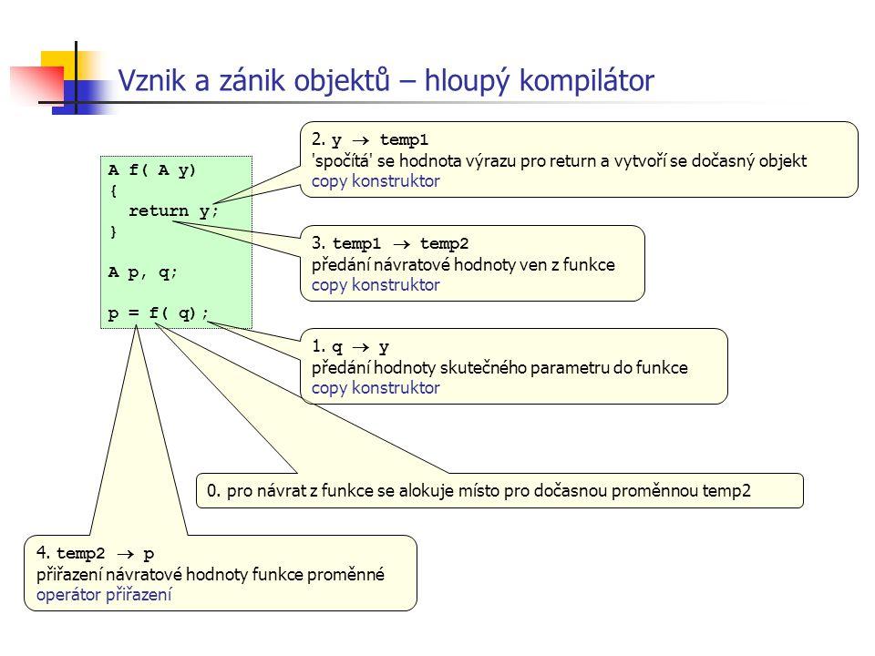 Vznik a zánik objektů – hloupý kompilátor A f( A y) { return y; } A p, q; p = f( q); 0. pro návrat z funkce se alokuje místo pro dočasnou proměnnou te