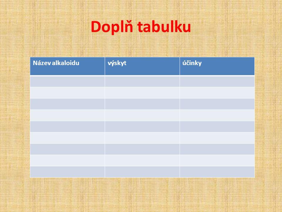 Doplň tabulku Název alkaloiduvýskytúčinky