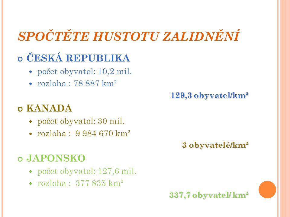 SPOČTĚTE HUSTOTU ZALIDNĚNÍ ČESKÁ REPUBLIKA počet obyvatel: 10,2 mil. rozloha : 78 887 km² 129,3 obyvatel/km² KANADA počet obyvatel: 30 mil. rozloha :9