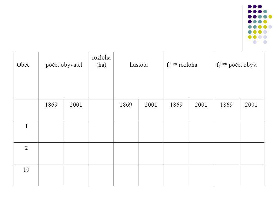 Obec počet obyvatel rozloha (ha) hustota f i kum rozloha f i kum počet obyv.