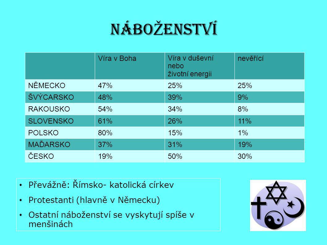 NÁBO Ž ENSTVÍ Víra v Boha Víra v duševní nebo životní energii nevěřící NĚMECKO47%25% ŠVÝCARSKO48%39%9% RAKOUSKO54%34%8% SLOVENSKO61%26%11% POLSKO80%15