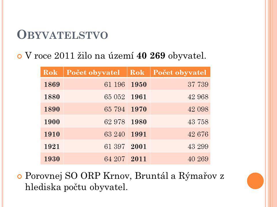 O BYVATELSTVO V roce 2011 žilo na území 40 269 obyvatel. Porovnej SO ORP Krnov, Bruntál a Rýmařov z hlediska počtu obyvatel. RokPočet obyvatelRokPočet