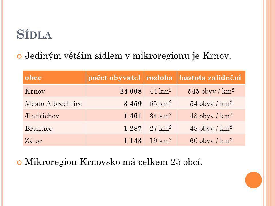 Jediným větším sídlem v mikroregionu je Krnov. Mikroregion Krnovsko má celkem 25 obcí. obecpočet obyvatelrozlohahustota zalidnění Krnov 24 008 44 km 2
