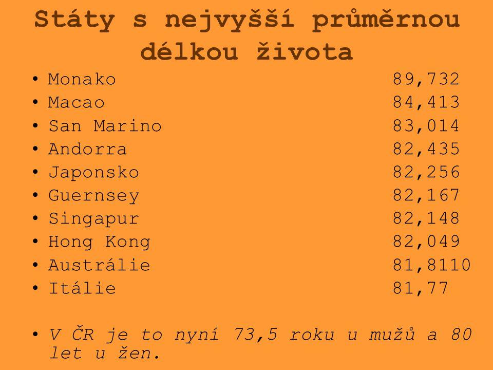 Státy s nejvyšší průměrnou délkou života Monako 89,732 Macao 84,413 San Marino 83,014 Andorra 82,435 Japonsko 82,256 Guernsey 82,167 Singapur 82,148 H