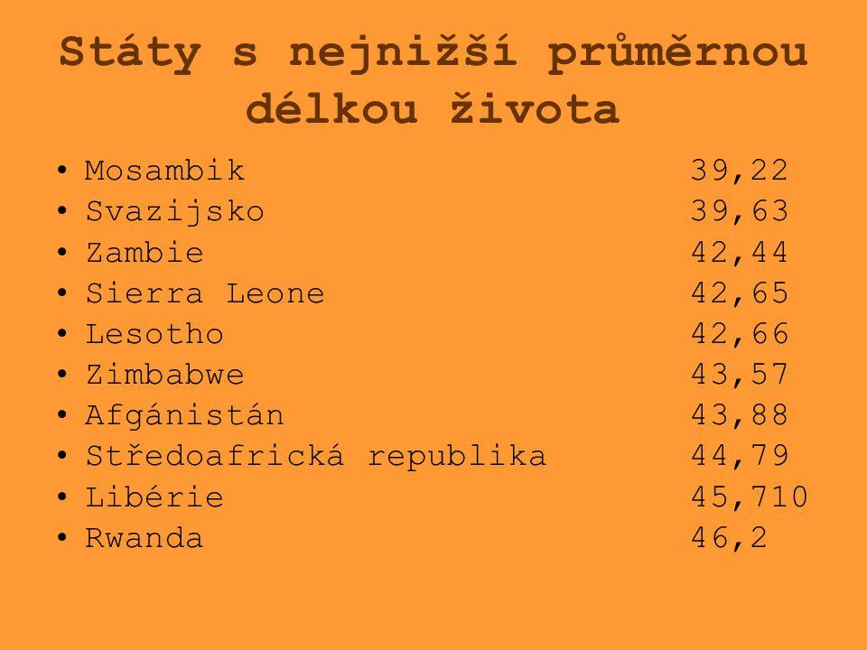 Státy s nejnižší průměrnou délkou života Mosambik 39,22 Svazijsko 39,63 Zambie 42,44 Sierra Leone 42,65 Lesotho 42,66 Zimbabwe 43,57 Afgánistán 43,88
