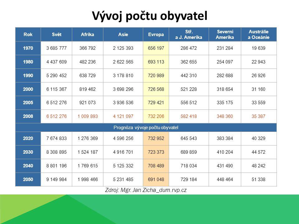 Vývoj počtu obyvatel RokSvětAfrikaAsieEvropa Stř.a J.