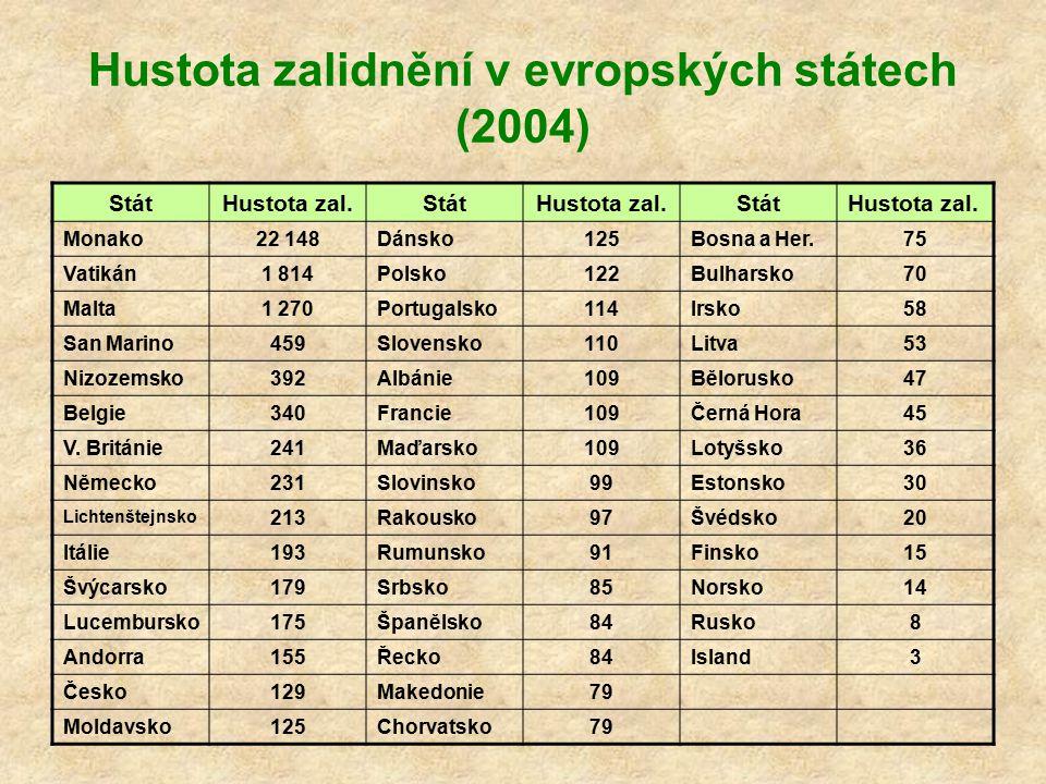 Hustota zalidnění v evropských státech (2004) StátHustota zal.Stát Hustota zal. StátHustota zal. Monako22 148Dánsko125Bosna a Her.75 Vatikán1 814Polsk