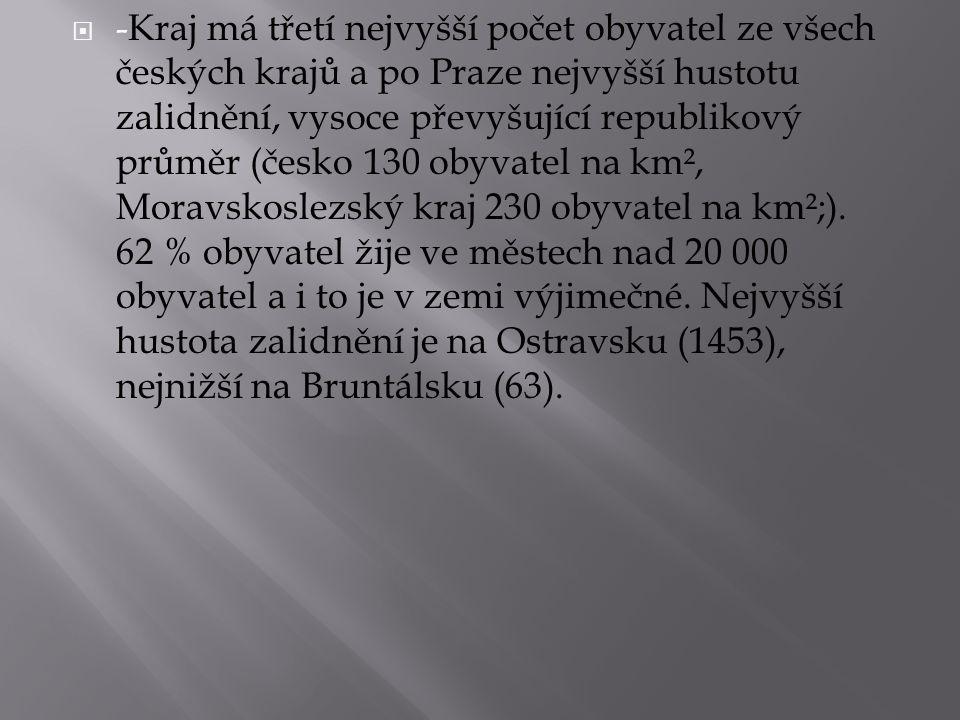  -Kraj má třetí nejvyšší počet obyvatel ze všech českých krajů a po Praze nejvyšší hustotu zalidnění, vysoce převyšující republikový průměr (česko 13