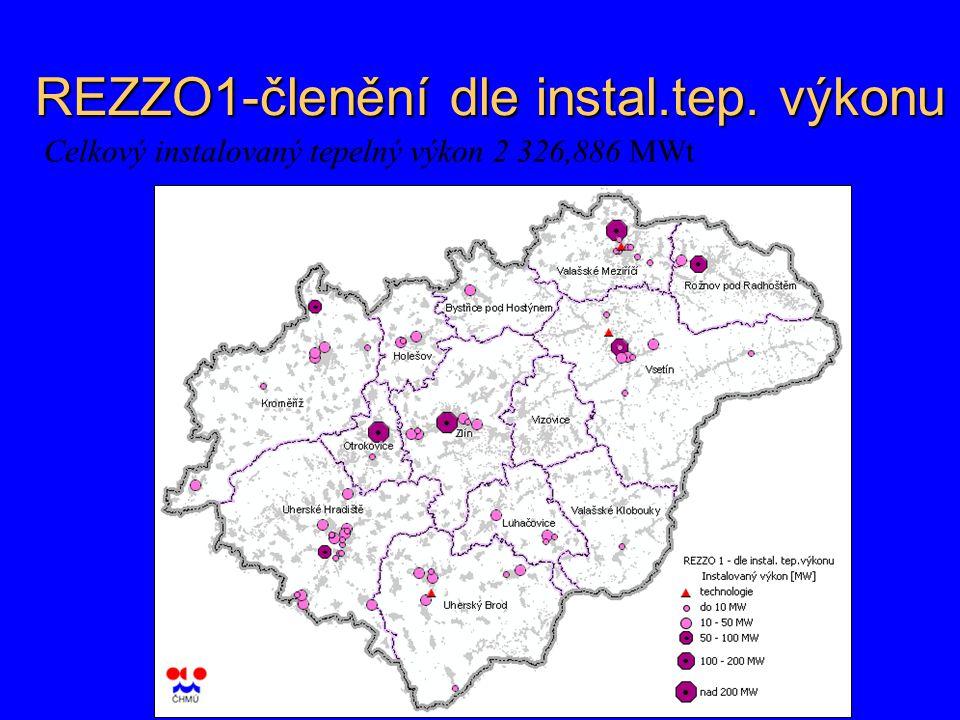 REZZO1-členění dle instal.tep. výkonu Celkový instalovaný tepelný výkon 2 326,886 MWt