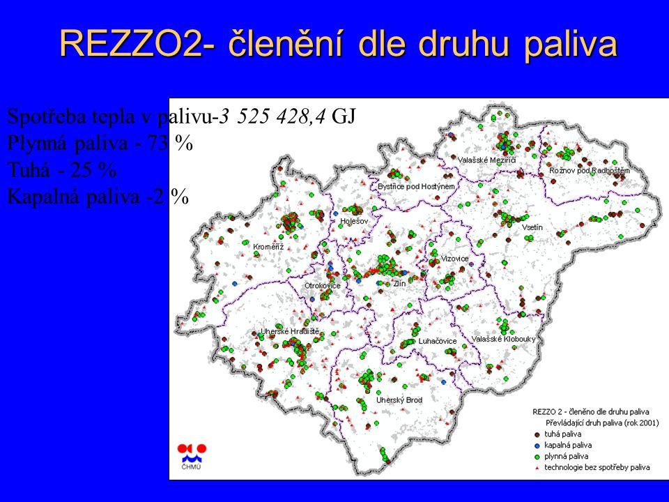 REZZO2- členění dle druhu paliva Spotřeba tepla v palivu-3 525 428,4 GJ Plynná paliva - 73 % Tuhá - 25 % Kapalná paliva -2 %