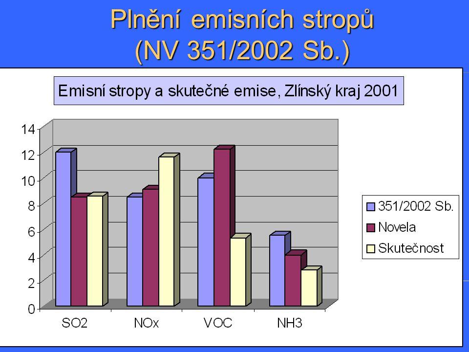 Plnění emisních stropů (NV 351/2002 Sb.)