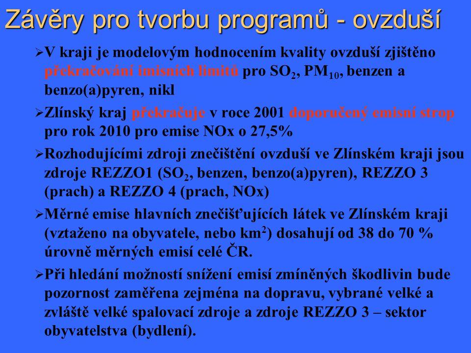  V kraji je modelovým hodnocením kvality ovzduší zjištěno překračování imisních limitů pro SO 2, PM 10, benzen a benzo(a)pyren, nikl  Zlínský kraj překračuje v roce 2001 doporučený emisní strop pro rok 2010 pro emise NOx o 27,5%  Rozhodujícími zdroji znečištění ovzduší ve Zlínském kraji jsou zdroje REZZO1 (SO 2, benzen, benzo(a)pyren), REZZO 3 (prach) a REZZO 4 (prach, NOx)  Měrné emise hlavních znečišťujících látek ve Zlínském kraji (vztaženo na obyvatele, nebo km 2 ) dosahují od 38 do 70 % úrovně měrných emisí celé ČR.