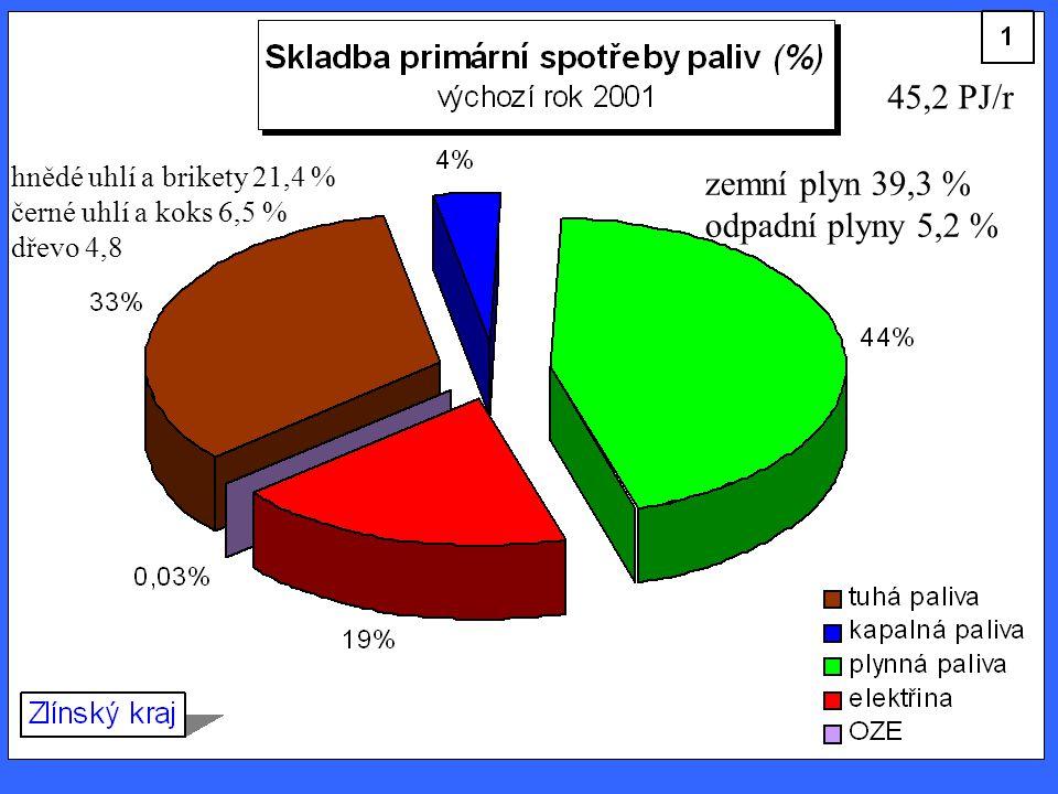hnědé uhlí a brikety 21,4 % černé uhlí a koks 6,5 % dřevo 4,8 45,2 PJ/r zemní plyn 39,3 % odpadní plyny 5,2 %
