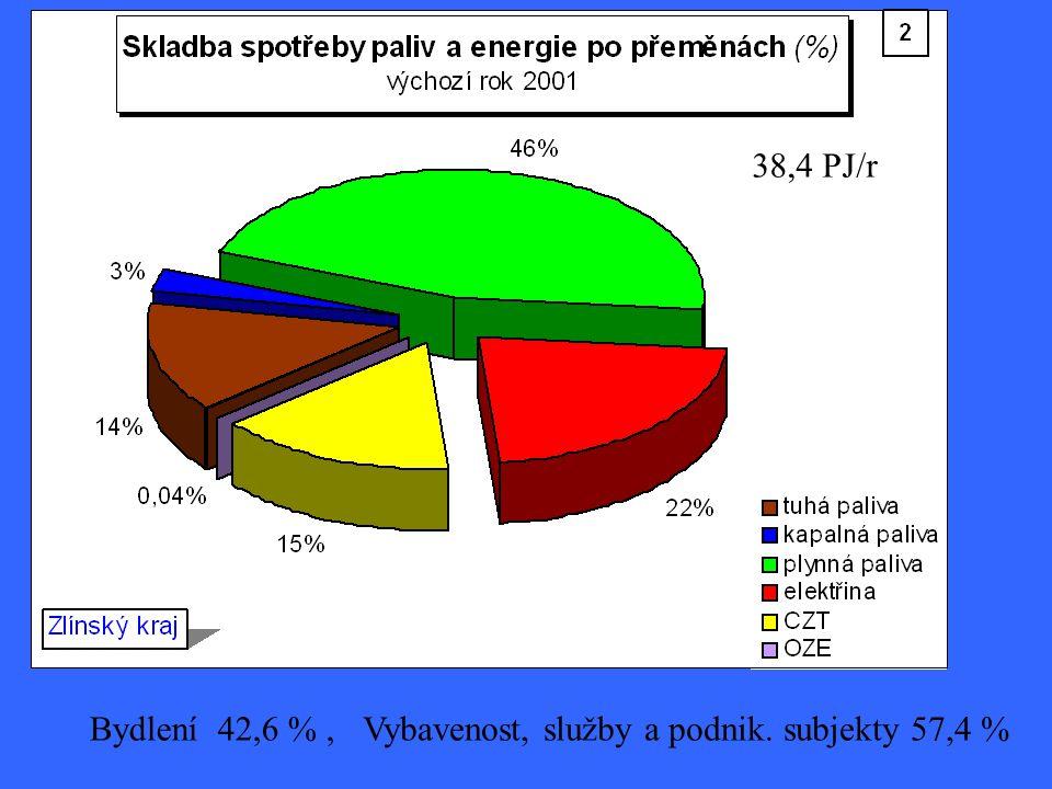 38,4 PJ/r Bydlení 42,6 %,Vybavenost, služby a podnik. subjekty 57,4 %