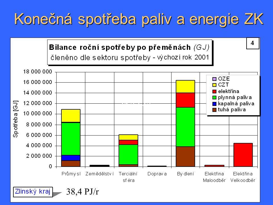 Konečná spotřeba paliv a energie ZK 38,4 PJ/r. 38,4 PJ/r