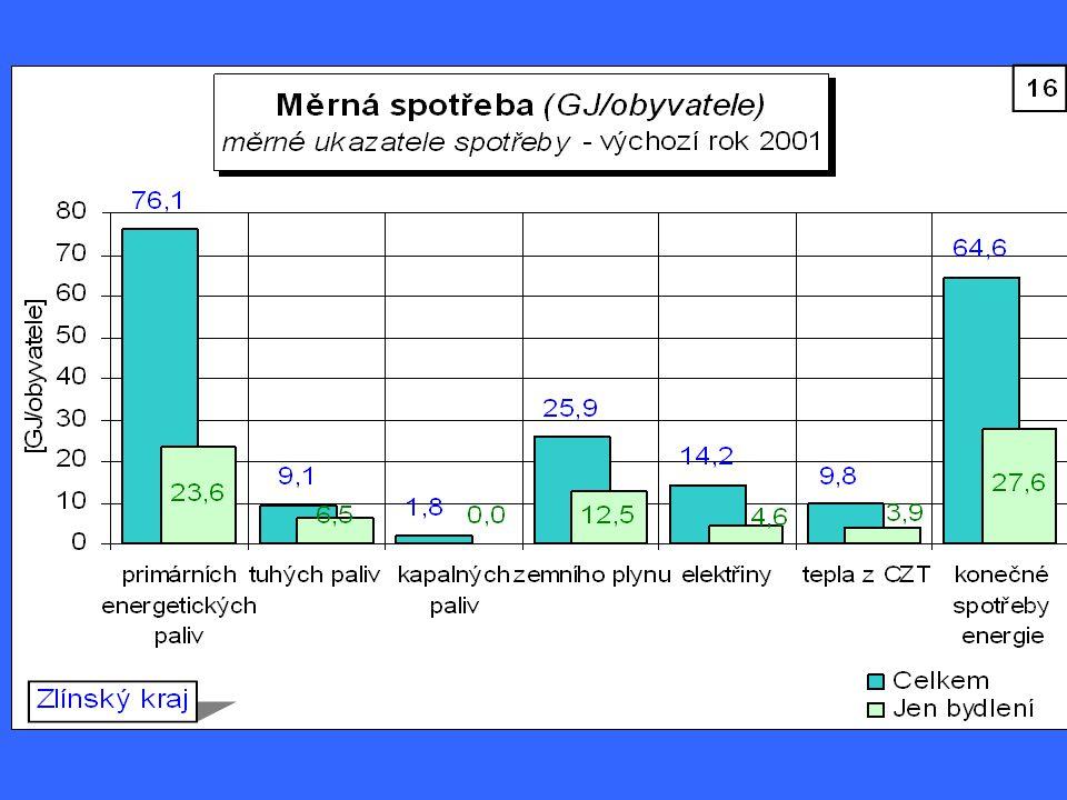 OZE-výroba,podíl na celkové spotřebě