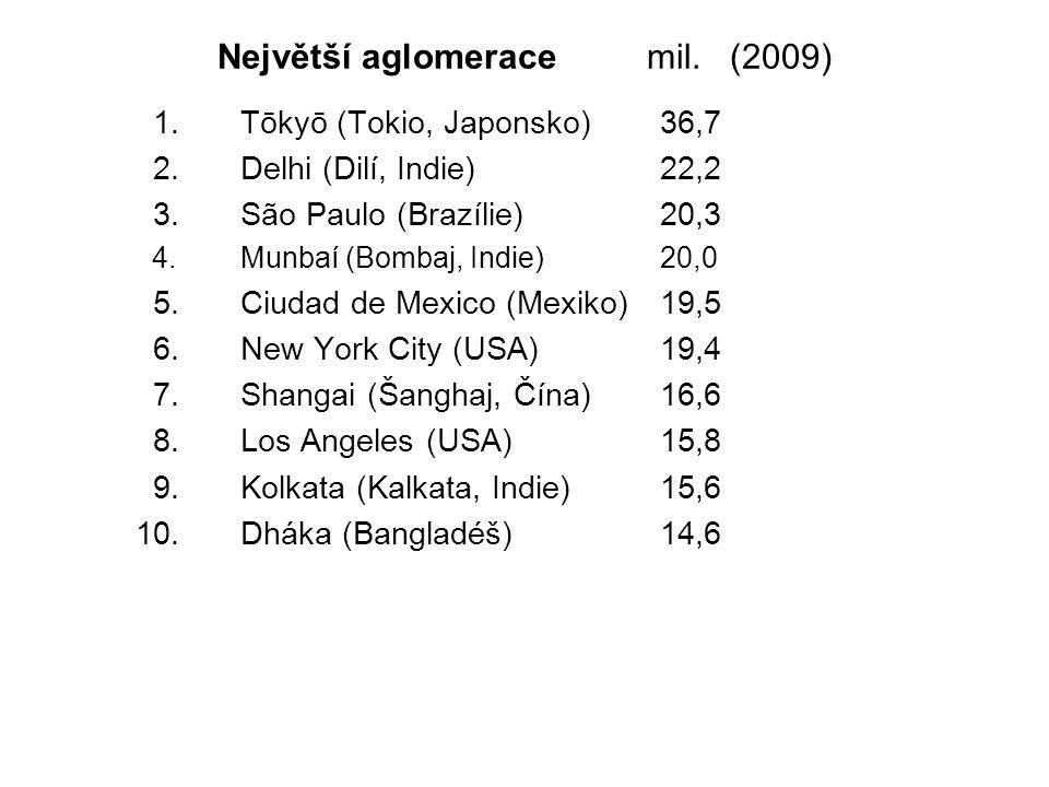 Největší aglomerace mil. (2009) 1.Tōkyō (Tokio, Japonsko)36,7 2.Delhi (Dilí, Indie)22,2 3.São Paulo (Brazílie)20,3 4.Munbaí (Bombaj, Indie)20,0 5.Ciud