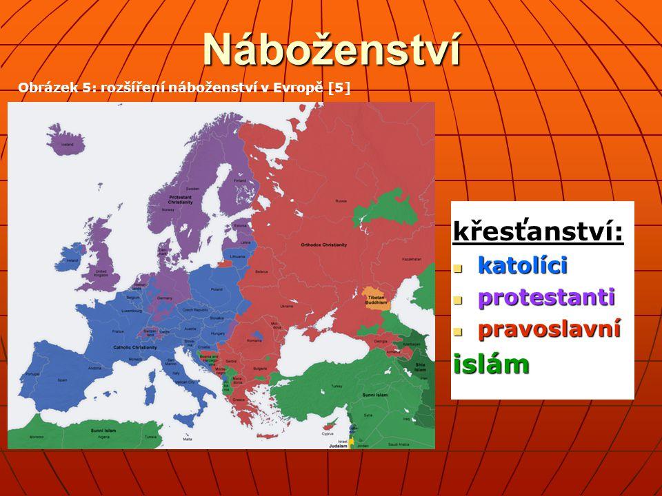 Náboženství křesťanství: katolíci katolíci protestanti protestanti pravoslavní pravoslavníislám Obrázek 5: rozšíření náboženství v Evropě [5]