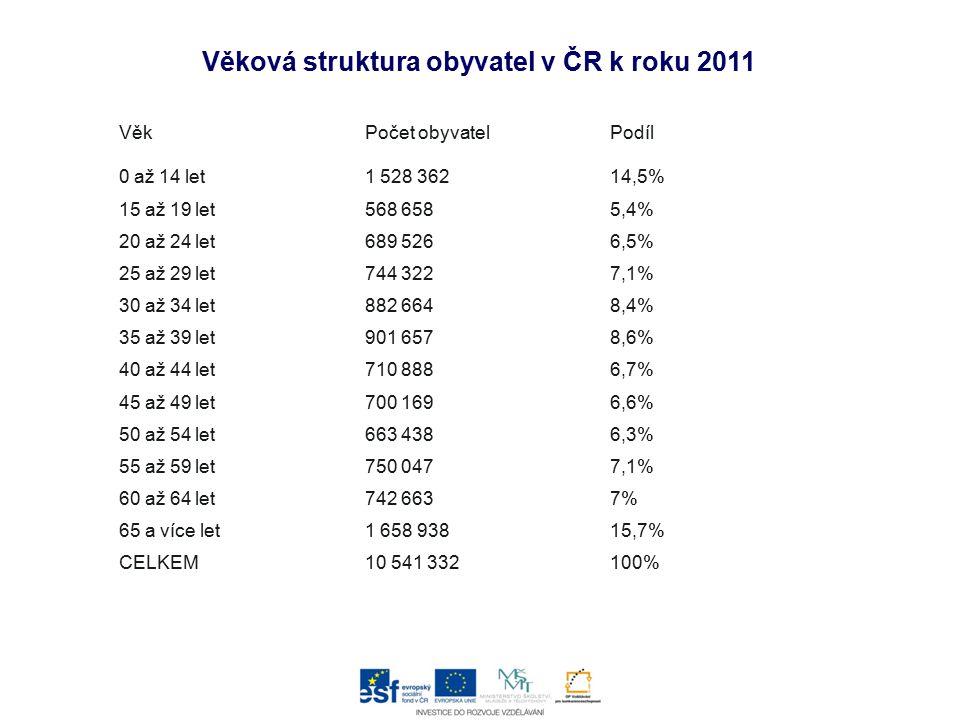 VěkPočet obyvatelPodíl 0 až 14 let1 528 36214,5% 15 až 19 let568 6585,4% 20 až 24 let689 5266,5% 25 až 29 let744 3227,1% 30 až 34 let882 6648,4% 35 až