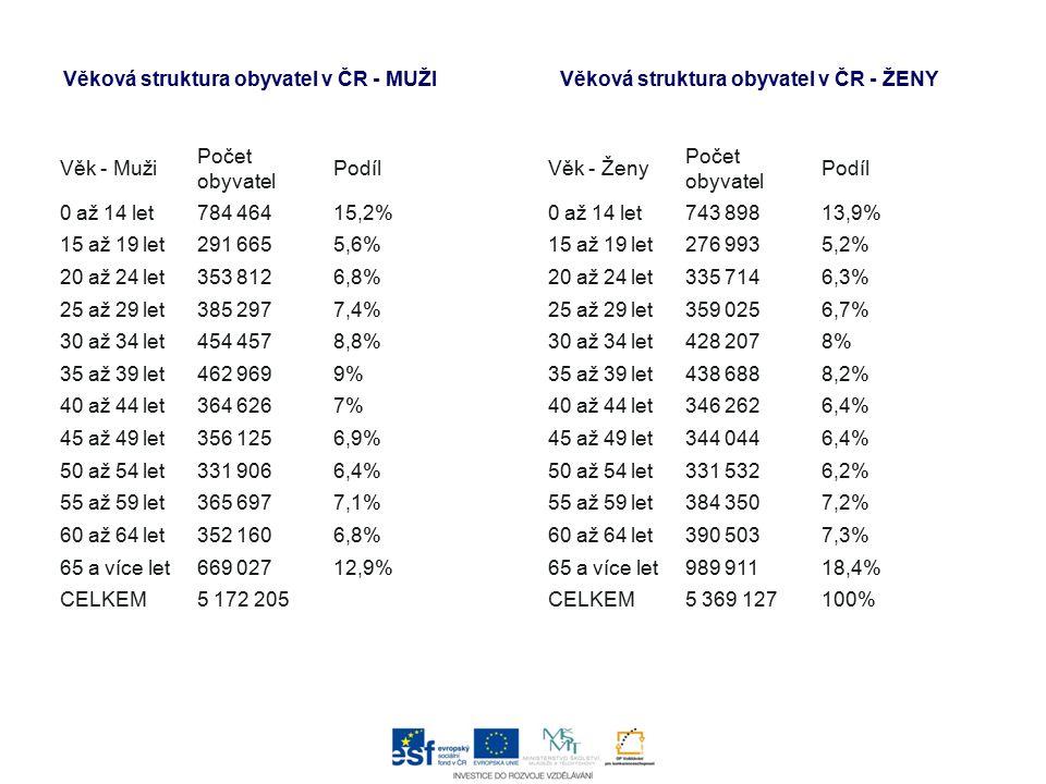 Otázky:  Čím je ovlivněna hustota zalidnění v ČR.