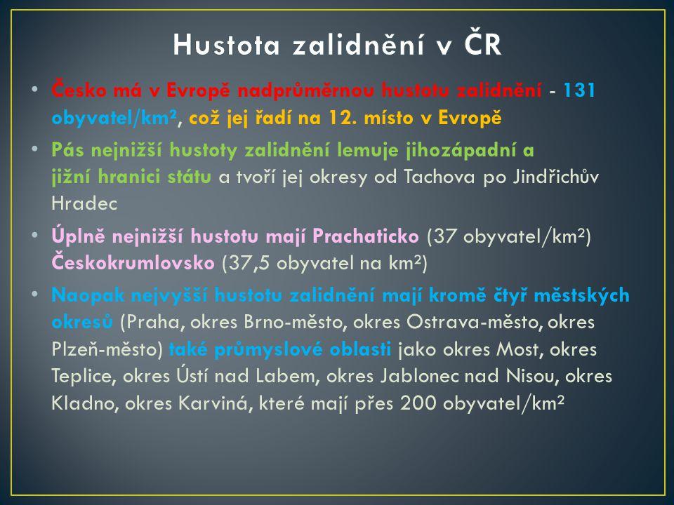 Česko má v Evropě nadprůměrnou hustotu zalidnění - 131 obyvatel/km², což jej řadí na 12.