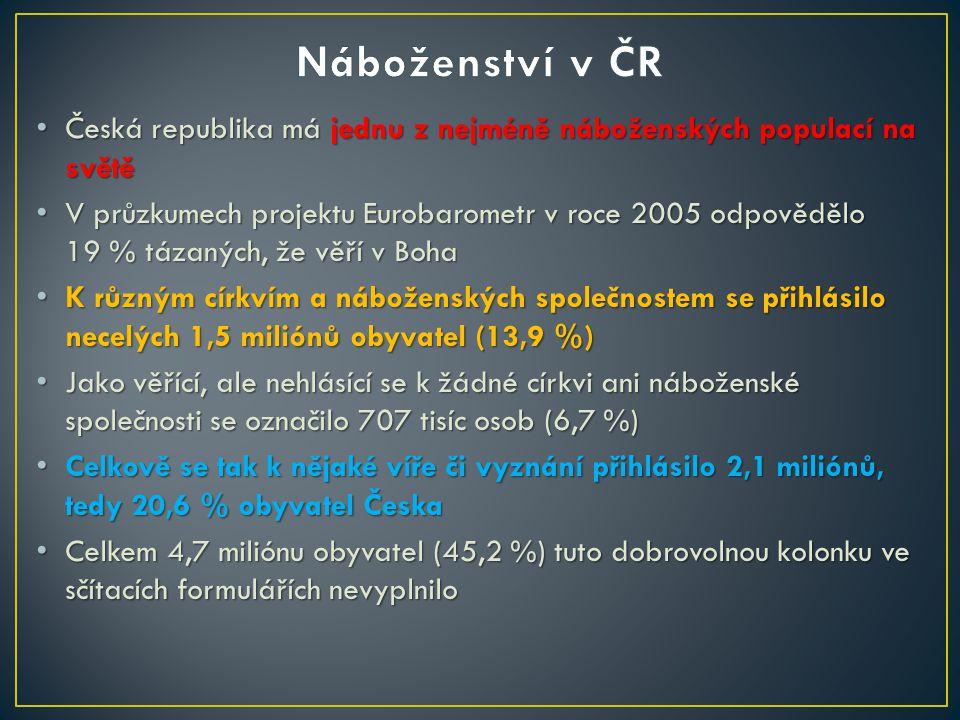 Česká republika má jednu z nejméně náboženských populací na světě Česká republika má jednu z nejméně náboženských populací na světě V průzkumech projektu Eurobarometr v roce 2005 odpovědělo 19 % tázaných, že věří v Boha V průzkumech projektu Eurobarometr v roce 2005 odpovědělo 19 % tázaných, že věří v Boha K různým církvím a náboženských společnostem se přihlásilo necelých 1,5 miliónů obyvatel (13,9 %) K různým církvím a náboženských společnostem se přihlásilo necelých 1,5 miliónů obyvatel (13,9 %) Jako věřící, ale nehlásící se k žádné církvi ani náboženské společnosti se označilo 707 tisíc osob (6,7 %) Jako věřící, ale nehlásící se k žádné církvi ani náboženské společnosti se označilo 707 tisíc osob (6,7 %) Celkově se tak k nějaké víře či vyznání přihlásilo 2,1 miliónů, tedy 20,6 % obyvatel Česka Celkově se tak k nějaké víře či vyznání přihlásilo 2,1 miliónů, tedy 20,6 % obyvatel Česka Celkem 4,7 miliónu obyvatel (45,2 %) tuto dobrovolnou kolonku ve sčítacích formulářích nevyplnilo Celkem 4,7 miliónu obyvatel (45,2 %) tuto dobrovolnou kolonku ve sčítacích formulářích nevyplnilo