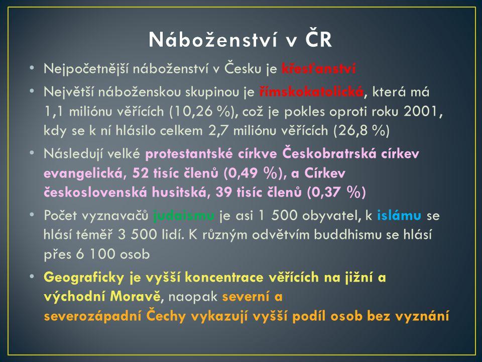 Nejpočetnější náboženství v Česku je křesťanství Největší náboženskou skupinou je římskokatolická, která má 1,1 miliónu věřících (10,26 %), což je pokles oproti roku 2001, kdy se k ní hlásilo celkem 2,7 miliónu věřících (26,8 %) Následují velké protestantské církve Českobratrská církev evangelická, 52 tisíc členů (0,49 %), a Církev československá husitská, 39 tisíc členů (0,37 %) Počet vyznavačů judaismu je asi 1 500 obyvatel, k islámu se hlásí téměř 3 500 lidí.
