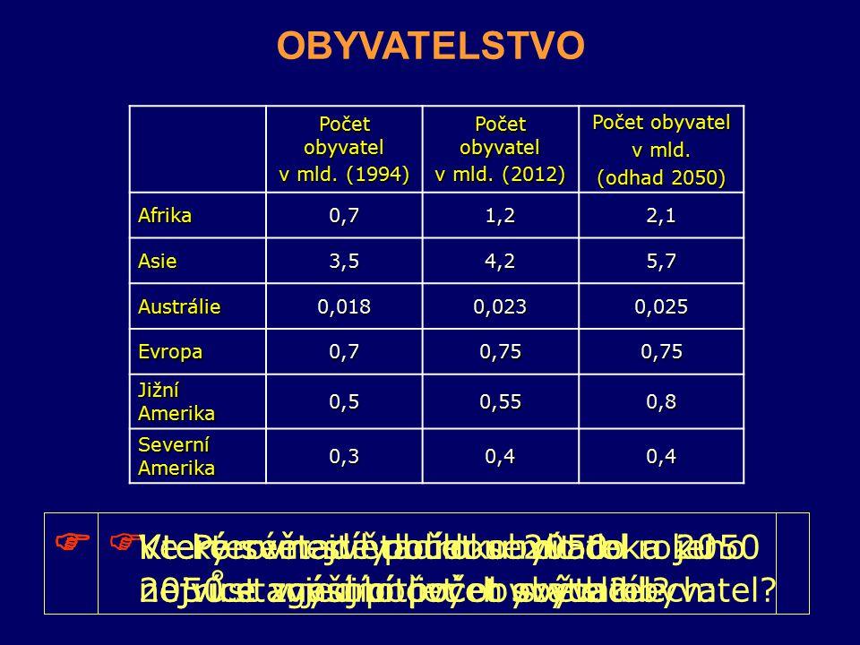 OBYVATELSTVO  Porovnejte počet obyvatel a jeho růst v jednotlivých světadílech: Počet obyvatel v mld. (1994) Počet obyvatel v mld. (2012) Počet obyva