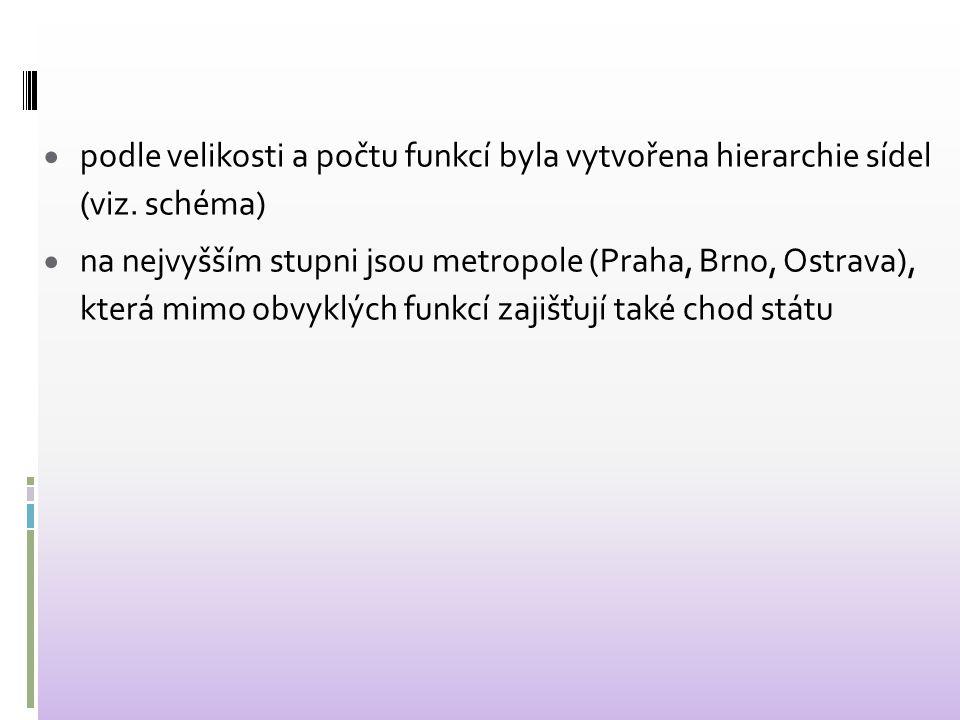  podle velikosti a počtu funkcí byla vytvořena hierarchie sídel (viz. schéma)  na nejvyšším stupni jsou metropole (Praha, Brno, Ostrava), která mimo