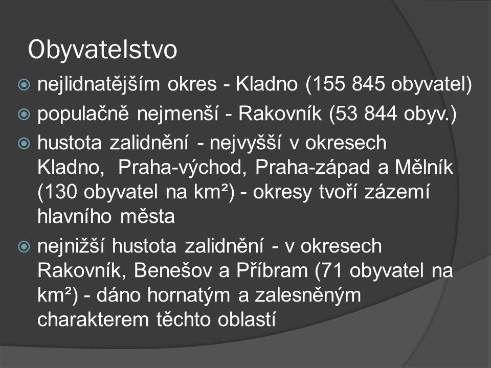 Obyvatelstvo  nejlidnatějším okres - Kladno (155 845 obyvatel)  populačně nejmenší - Rakovník (53 844 obyv.)  hustota zalidnění - nejvyšší v okrese