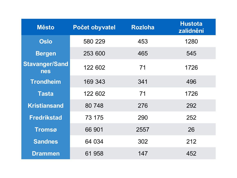MěstoPočet obyvatelRozloha Hustota zalidnění Oslo580 2294531280 Bergen253 600465545 Stavanger/Sand nes 122 602711726 Trondheim169 343341496 Tasta122 6