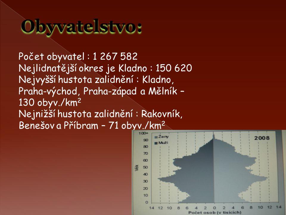 Obyvatelstvo: Počet obyvatel : 1 267 582 Nejlidnatější okres je Kladno : 150 620 Nejvyšší hustota zalidnění : Kladno, Praha-východ, Praha-západ a Měln