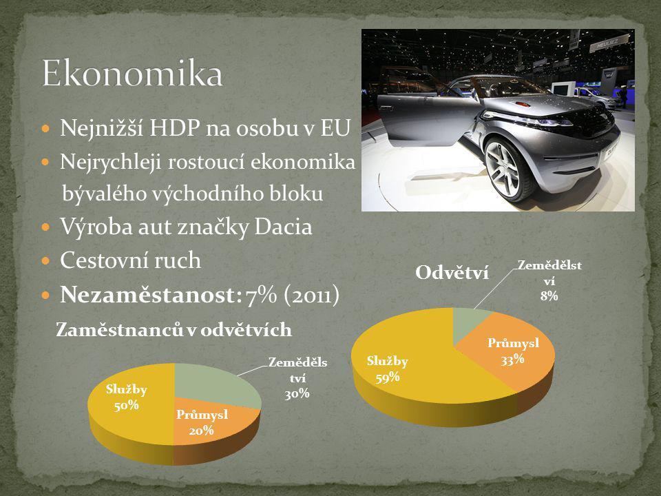 Nejnižší HDP na osobu v EU Nejrychleji rostoucí ekonomika bývalého východního bloku Výroba aut značky Dacia Cestovní ruch Nezaměstanost: 7% (2011)