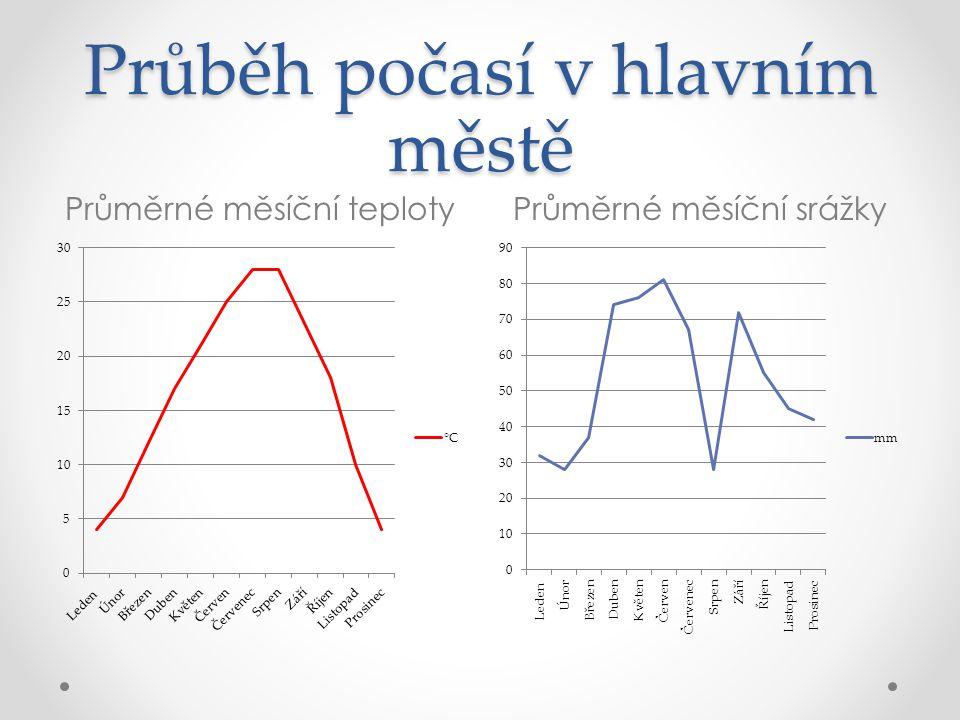Polsko – Varšava Rozloha: 312 679 km² Počet obyvatel: 38 501 000 Oficiální jazyk: polština Ústavní zřízení: parlamentní republika Měna: złoty