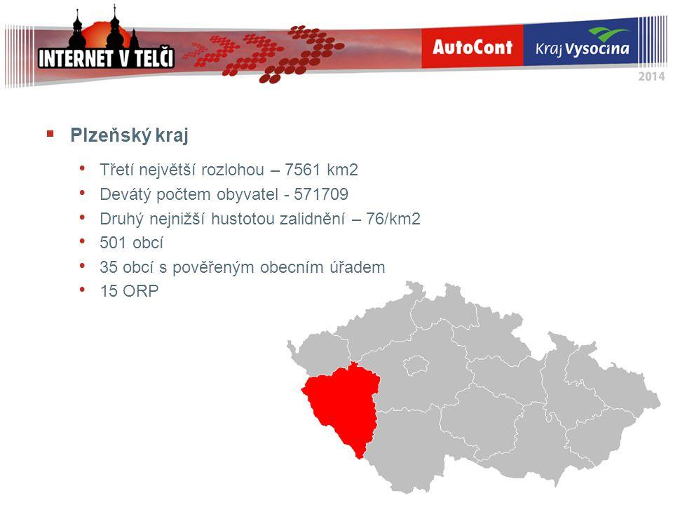  Plzeňský kraj Třetí největší rozlohou – 7561 km2 Devátý počtem obyvatel - 571709 Druhý nejnižší hustotou zalidnění – 76/km2 501 obcí 35 obcí s pověř