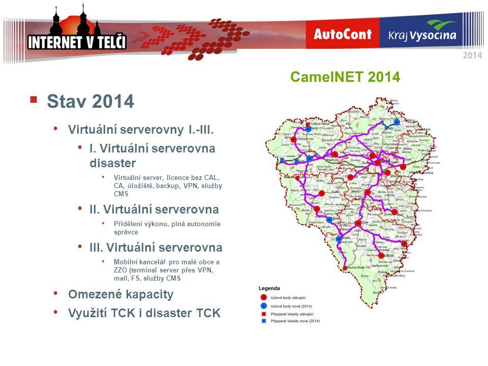  Stav 2014 Virtuální serverovny I.-III. I. Virtuální serverovna disaster Virtuální server, licence bez CAL, CA, úložiště, backup, VPN, služby CMS II.