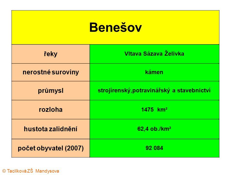Benešov řeky Vltava Sázava Želivka nerostné suroviny kámen průmysl strojírenský,potravinářský a stavebnictví rozloha 1475 km² hustota zalidnění 62,4 o