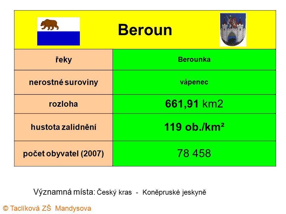 Beroun řeky Berounka nerostné suroviny vápenec rozloha 661,91 km2 hustota zalidnění 119 ob./km² počet obyvatel (2007) 78 458 Významná místa: Český kra