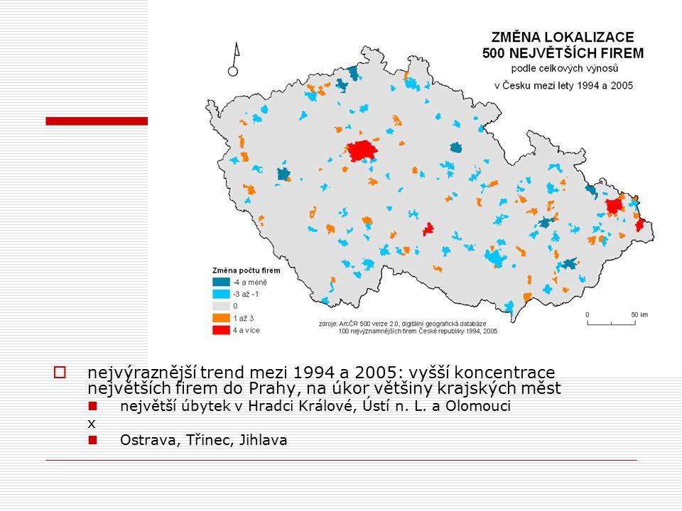  nejvýraznější trend mezi 1994 a 2005: vyšší koncentrace největších firem do Prahy, na úkor většiny krajských měst největší úbytek v Hradci Králové, Ústí n.