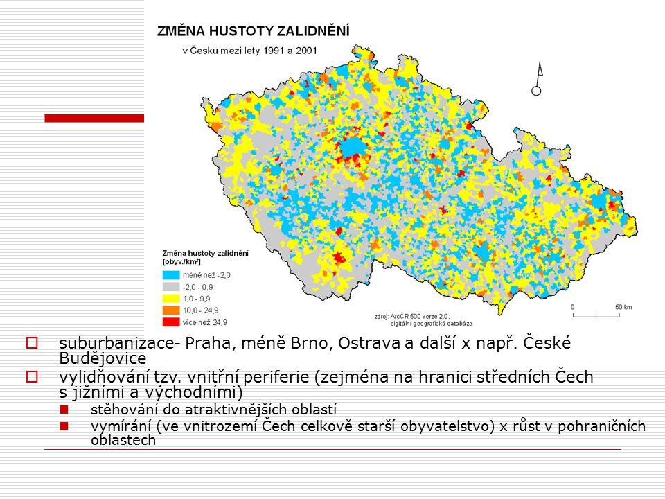  suburbanizace- Praha, méně Brno, Ostrava a další x např.