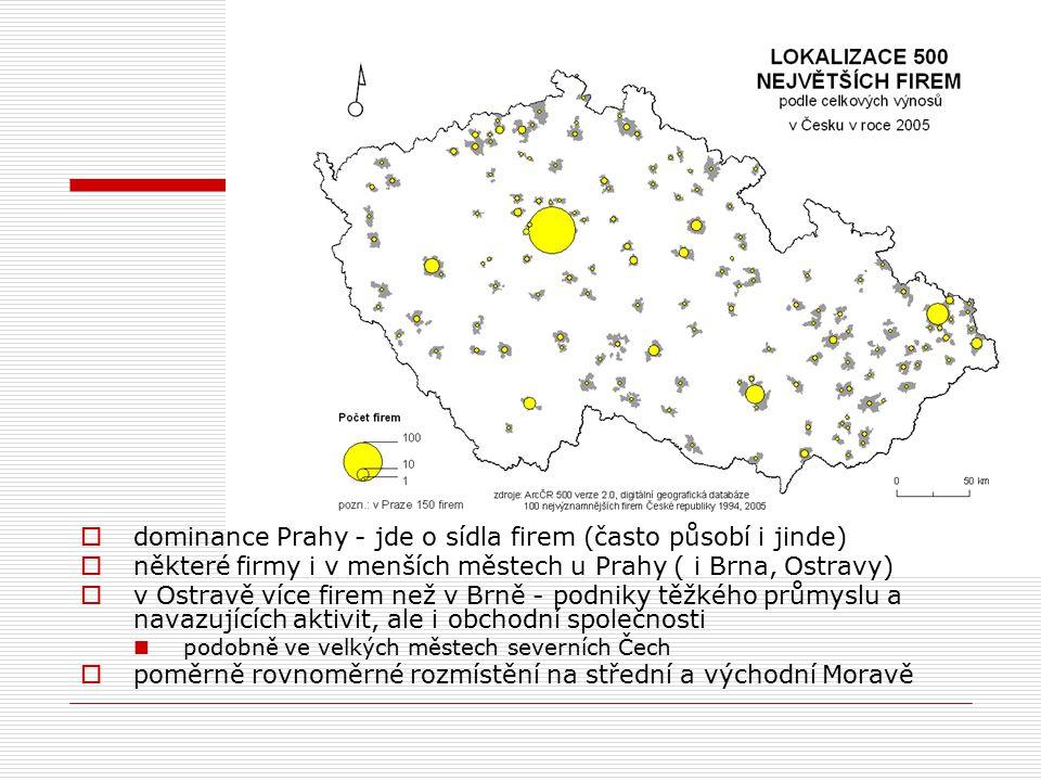  dominance Prahy - jde o sídla firem (často působí i jinde)  některé firmy i v menších městech u Prahy ( i Brna, Ostravy)  v Ostravě více firem než v Brně - podniky těžkého průmyslu a navazujících aktivit, ale i obchodní společnosti podobně ve velkých městech severních Čech  poměrně rovnoměrné rozmístění na střední a východní Moravě
