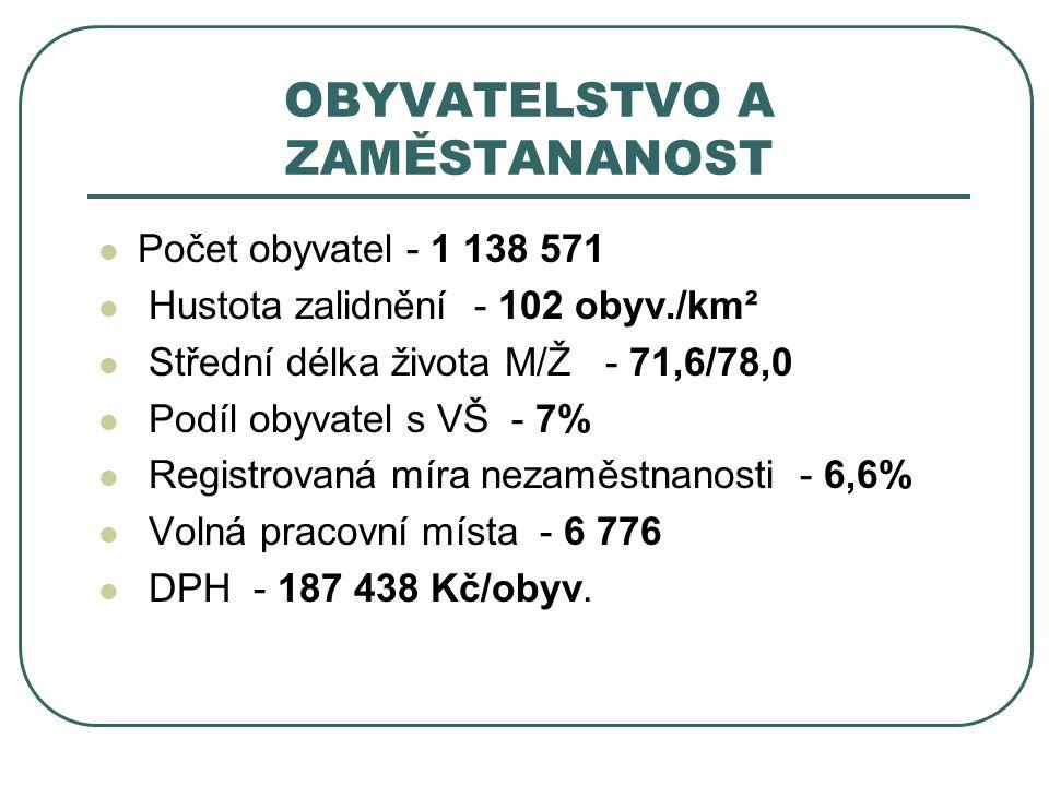 OBYVATELSTVO A ZAMĚSTANANOST Počet obyvatel - 1 138 571 Hustota zalidnění - 102 obyv./km² Střední délka života M/Ž - 71,6/78,0 Podíl obyvatel s VŠ - 7