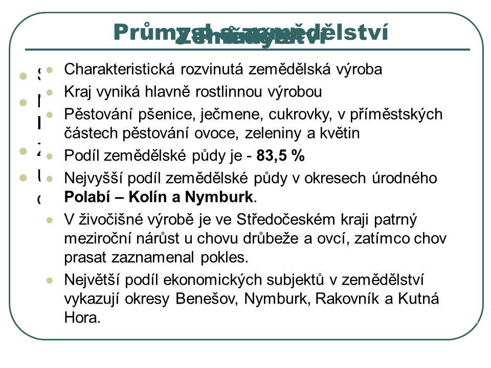 ZemědělstvíPrůmysl Strojírenství, chemie a potravinářství Nejvýznamější průmyslové centrum – Mladá Boleslav Zastoupeno i sklářství, keramika a polygra
