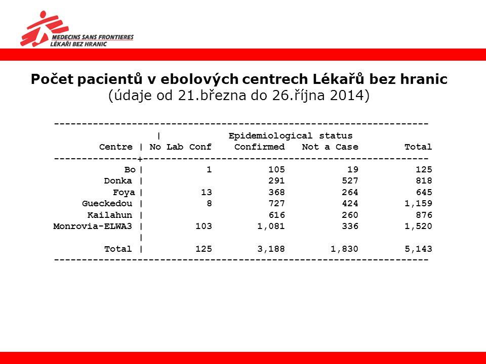Počet pacientů v ebolových centrech Lékařů bez hranic (údaje od 21.března do 26.října 2014) ----------------------------------------------------------