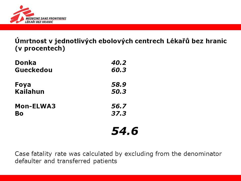 Úmrtnost v jednotlivých ebolových centrech Lékařů bez hranic (v procentech) Donka 40.2 Gueckedou 60.3 Foya 58.9 Kailahun 50.3 Mon-ELWA3 56.7 Bo 37.3 5