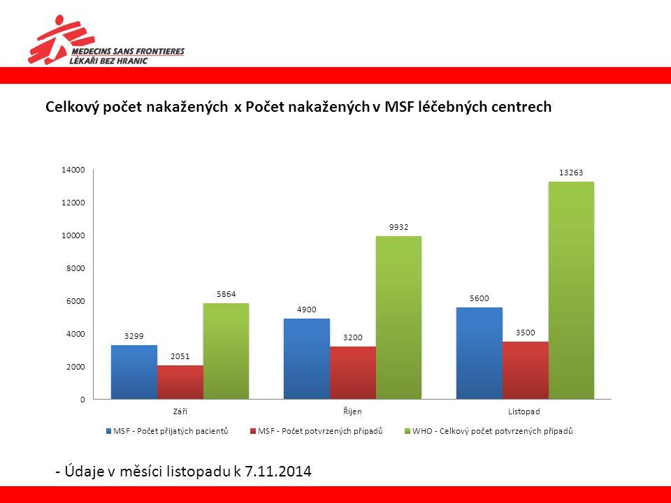 Celkový počet nakažených x Počet nakažených v MSF léčebných centrech - Údaje v měsíci listopadu k 7.11.2014