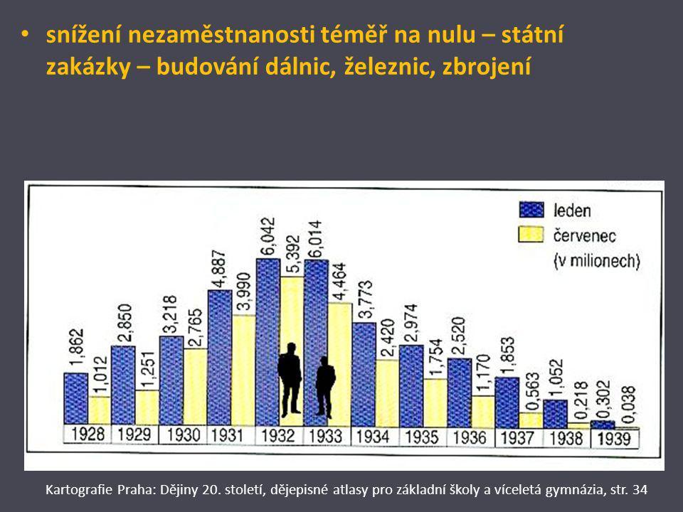 snížení nezaměstnanosti téměř na nulu – státní zakázky – budování dálnic, železnic, zbrojení Kartografie Praha: Dějiny 20. století, dějepisné atlasy p